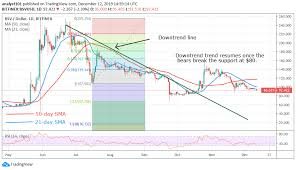 Bitcoin Sv Hangs At The Support May Slide Into A Breakdown