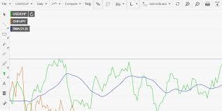 Forex Market Live Chart Live Forex Charts Fxstreet