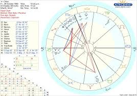 St Charles My Chart I Have A 10th House Stellium And My Chart Is Ruled By