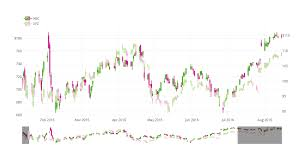 Plotly Financial Charts Github Etpinard Plotlyjs Finance Deprecated Plotly Js