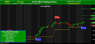 Nifty Charting Software Nifty Live Charts Auto Trades Intraday Trading Software
