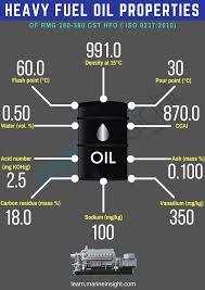 Furnace Oil Density Chart Marine Heavy Fuel Oil Hfo For Ships Properties