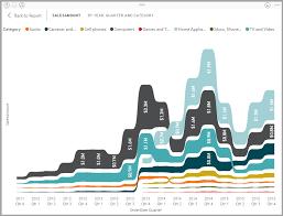 Power Bi Time Chart Use Ribbon Charts In Power Bi Power Bi Microsoft Docs