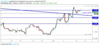 Eur Usd 4 Hour Chart Eur Usd Daily Forecast Euro Struggling To Regain Upside