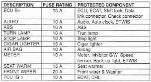 similiar nissan altima fuse box diagram keywords nissan altima fuse diagram on 2002 nissan altima fuse box diagram