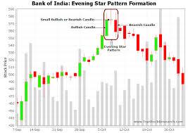 Tutorial On Evening Star Candlestick Pattern