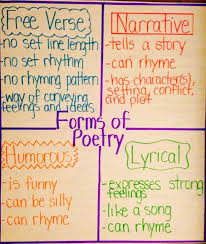 Forms Of Poetry Anchor Chart Quotes Poetry Ilim