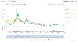 In 2017, when bitcoin broke $20,000, there wasn't much time to celebrate. Bitcoin Cash Bch Price Prediction And Analysis For 2020 And 2025