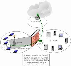 using a trihomed isa vpn server to secure wireless networks you typically want to give anonymous wireless client s access to the internet and not the internal network you can accomplish this by using ipsec policies