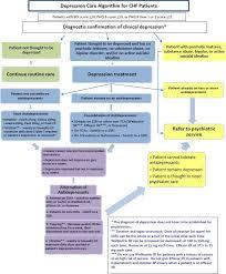 Switching Ssri Chart Depression The Cardiology Advisor