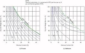 Ice Depth Weight Chart Calculation Of Frost Depth Pavement Interactive