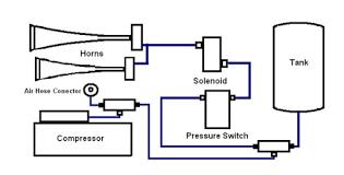 horn wiring diagram air pressure wiring diagram features air horn pressure switch wiring diagram wiring diagram local horn wiring diagram air pressure