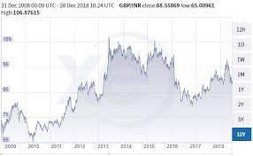 1 Gbp To Inr In 1947 Till 2018 Decade Wise Rate Analysis