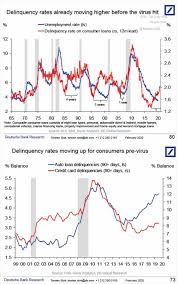 Credit card delinquency rates, as measured by the federal reserve bank of new york for accounts that are 90 days or more late in making payments, have ebbed and flowed with economic conditions over. U S Delinquency Rate And Unemployment Rate Isabelnet