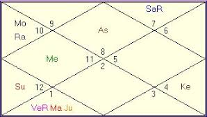 Winning Lottery Vedic Astrology Readings Birth Chart