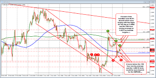 Gbp Usd Live Chart Investing Gbpusd Stay Below A Topside Trend Line On The Hourly Chart