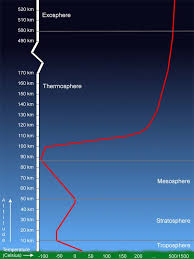 Layers Of Atmosphere Chart The Average Temperature Profile Of The Earths Atmosphere