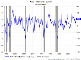 Philly Fed Index Chart Economic And Company Data More Positive But Headwinds Exist