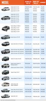 Tax reform law seen to put brakes on PH's auto sales growth in 2018