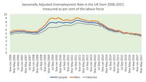 Unemployment Effects On The Economy Seasonal Unemployment Economics Tutor2u
