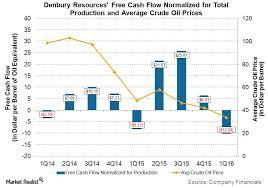 Deutsches Lied Charts Chart In Focus Denbury Resources Free Cash Flow Market