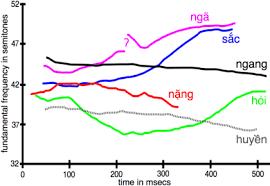 Vietnamese Phonology Wikipedia