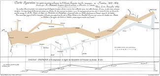Charles Joseph Minard Napoleons Retreat From Moscow The