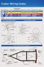 wiring diagrams 7 wire trailer wiring 7 prong trailer wiring 4 wire trailer wiring diagram troubleshooting at Standard 7 Wire Trailer Diagram