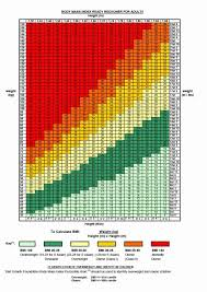 12 Year Old Boy Height Chart Weight For Height Chart For Adults Bmi Chart For 12 Year Old