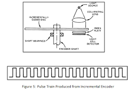 stechnologies pulse train produced from incremental encoder