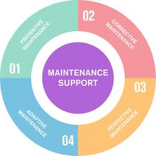 software maintenance tps maintenance support