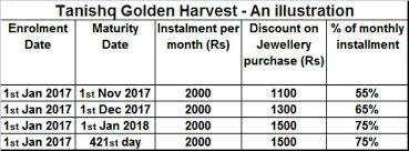 Golden Day Chart Open Gold Saving Schemes All You Need To Know About Gold Savings