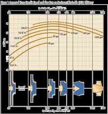Horse Speed Index Chart Back To Basics Pump Specific Speed And Suction Specific