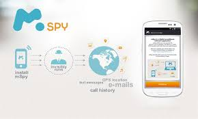 Free Mspy Phone Tracking And Spy Apk Download For Android Getjar