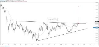Dollar Euro Australian Dollar And Gold Charts For Next Week