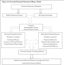 Personal Finance Model Pdf Examining Capacity And Preparation Of Teachers For