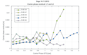L1 And L2 The Aver Aged Residual Of The L1 And L2 Phase Measurements On
