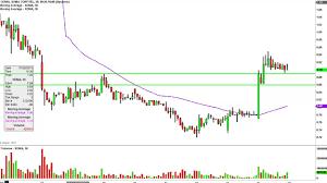Xoma Ltd Xoma Stock Chart Technical Analysis For 08 05 15