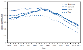 Quickstats Age Adjusted Death Rates From Cancer By U S