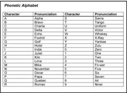 /ˌɪntəˈnæʃ(ə)nəl fəˈnɛtɪk ˈælfəˌbɛt/, ˌɪntəˈnæʃ(ə)nəɫ fəˈnɛtɪk ˈæɫfəˌbɛt. Army Alphabet Code Drone Fest