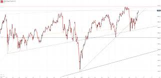 Djia Index Futures Chart Dow Jones Technical Forecast Djia May Grasp At Record Highs