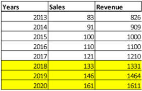 What Is A Sales Forecast The Basics Of A Sales Forecast Spreadsheet Magoosh Excel Blog