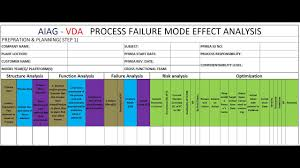 Fmea alignment vda and aiag. Aiag Vda Pfmea Format Youtube