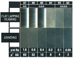 Machining Surface Finish Chart Conversion Comparator