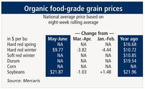 Organic Chart Organic Hard Red Winter Wheat Soybean Prices Lower In