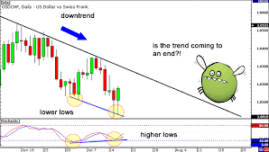 How To Trade Divergences In Forex Babypips Com