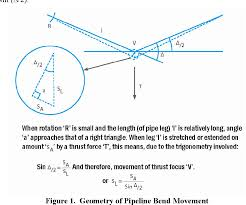 Thrust Restraint Design For Ductile Iron Pipe Pdf Thrust Restraint Concepts And Beam Loads For Segmented