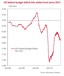 Us Budget Deficit Chart The Sharp Deterioration In The Us Budget Position In One