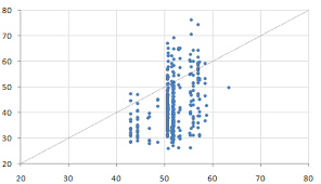 excel dot plot how can i color dots in a xy scatterplot according to column value