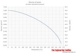 as shown in the figures the change in density is not linear with temperature this means that the volumetric expansion coefficient for water is not